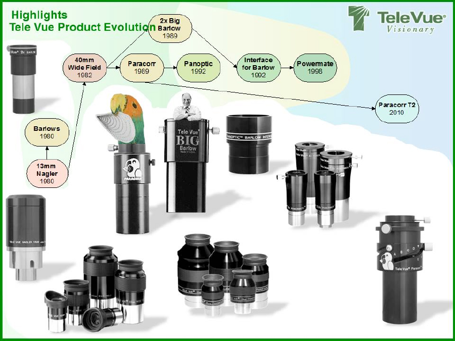 The evolution of eyepiece developments at Tele Vue