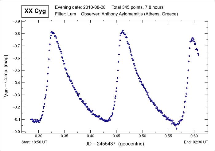 Pulsating variable star XX Cyg light curve - Astronomy Magazine