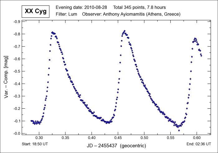 Pulsating Variable Star Xx Cyg Light Curve Astronomy